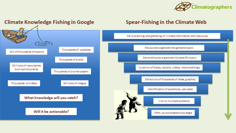 fishing for climate information in Google