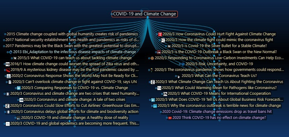 The Climate Web image of COVID-19 mini brain